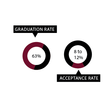 Graduation Rate: 63%; <br />Acceptance Rate: 8-12%<br />