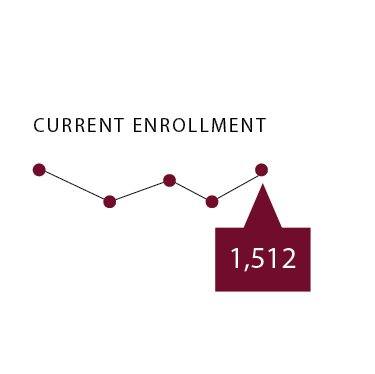 Current Enrollment: 1,512 students