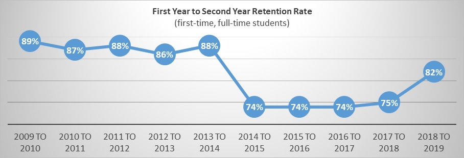 ine graph of first year to second year retention rates from 2008 to 2018 at the College of the Ozarks